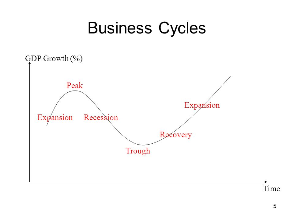 Business Cycles GDP Growth (%) Peak Expansion Expansion Recession