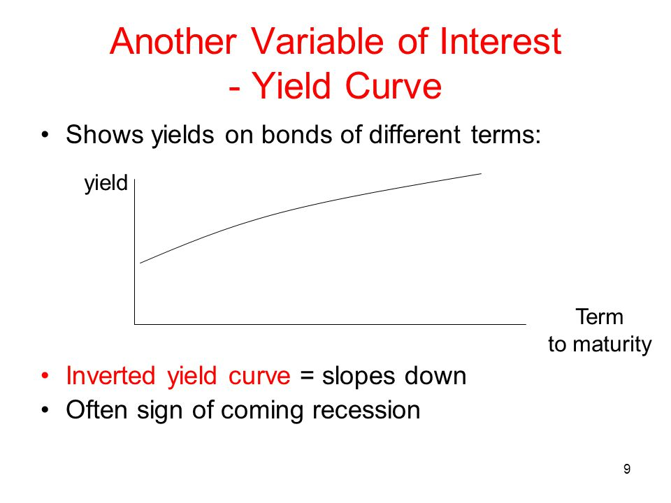 Another Variable of Interest - Yield Curve
