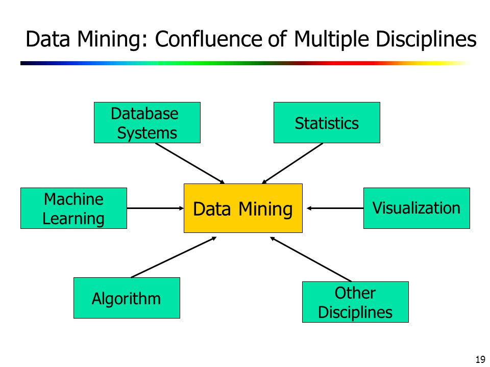 Data Mining: Confluence of Multiple Disciplines