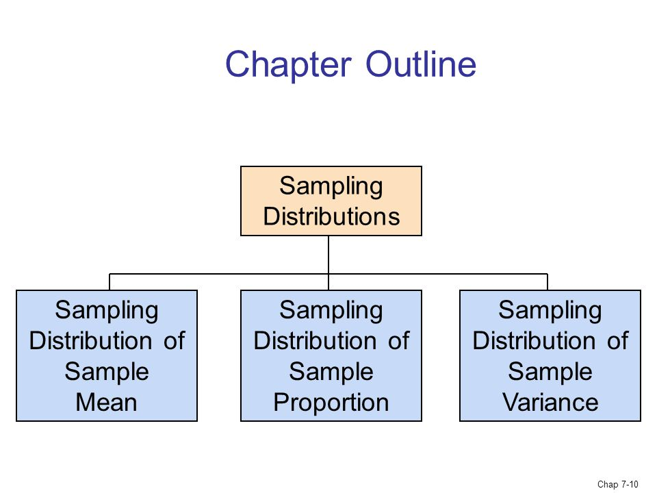Chapter Outline Sampling Distributions Sampling Distribution of Sample