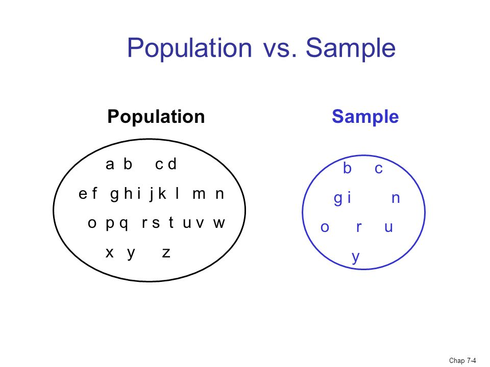 Population vs. Sample Population Sample a b c d b c