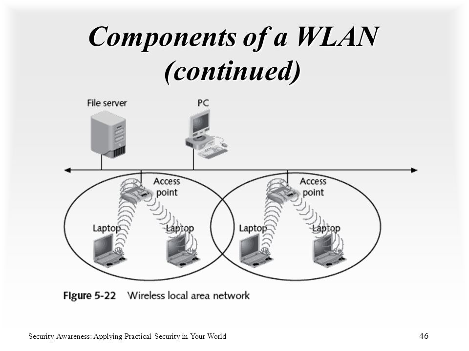 Components of a WLAN (continued)