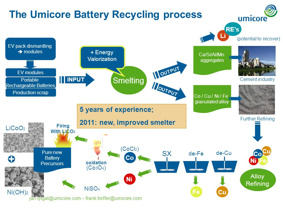 The Umicore Battery Recycling Process Smelting