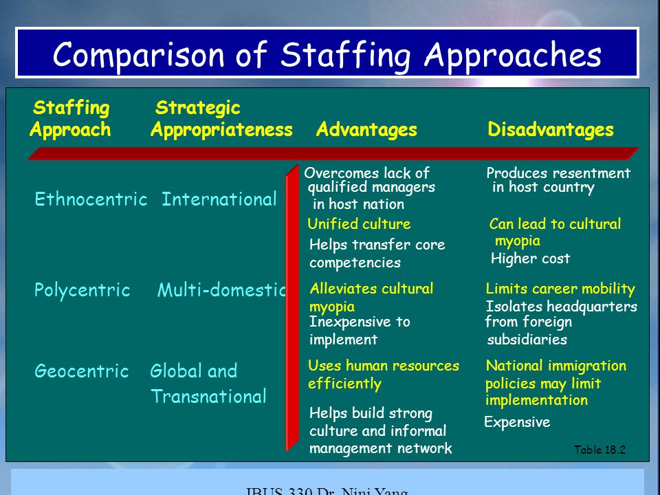 staffing approaches