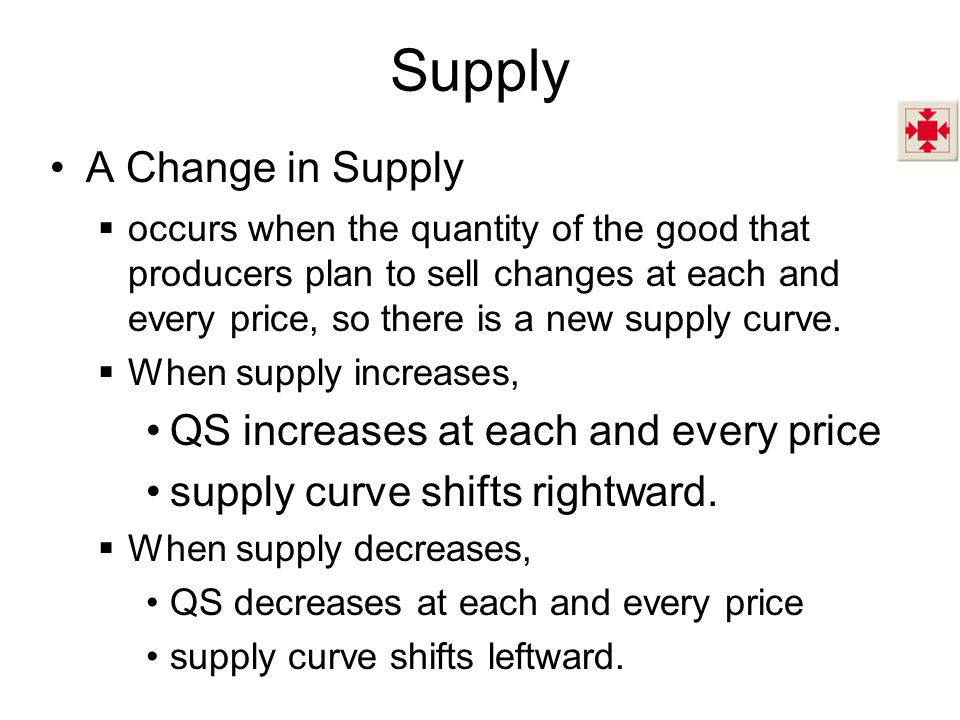 Supply A Change in Supply QS increases at each and every price