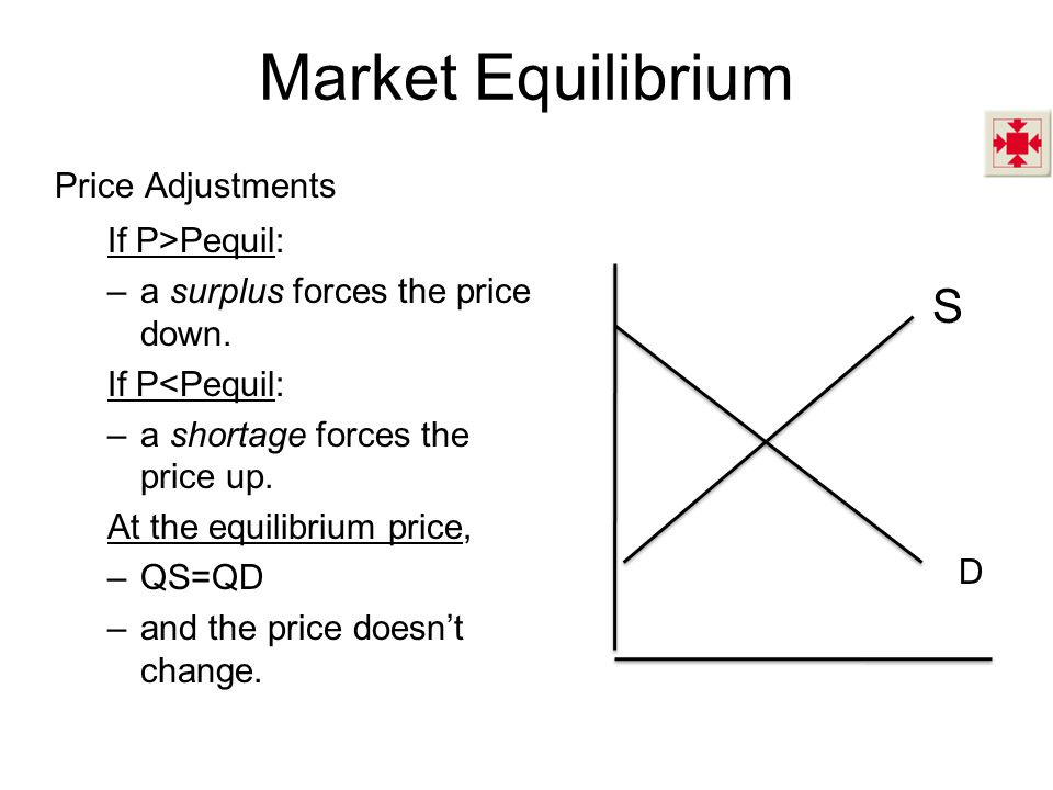 Market Equilibrium S Price Adjustments If P>Pequil: