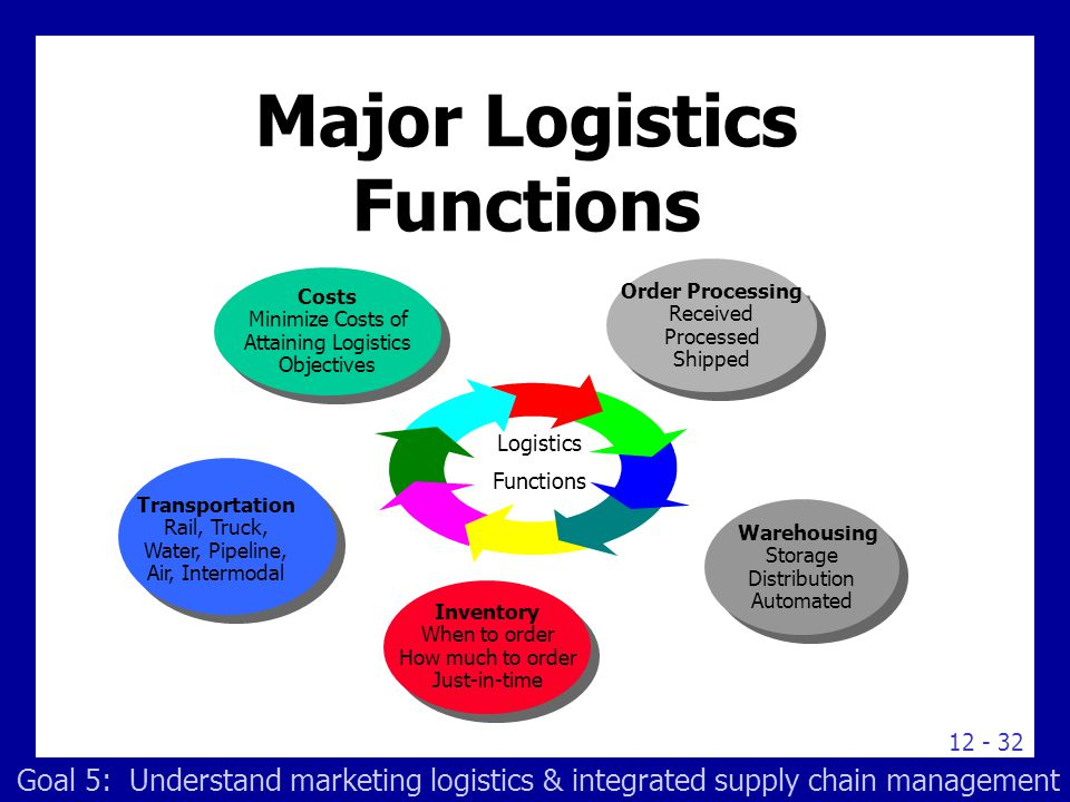Visual powerpoint presentation for supply chain logistics youtube.