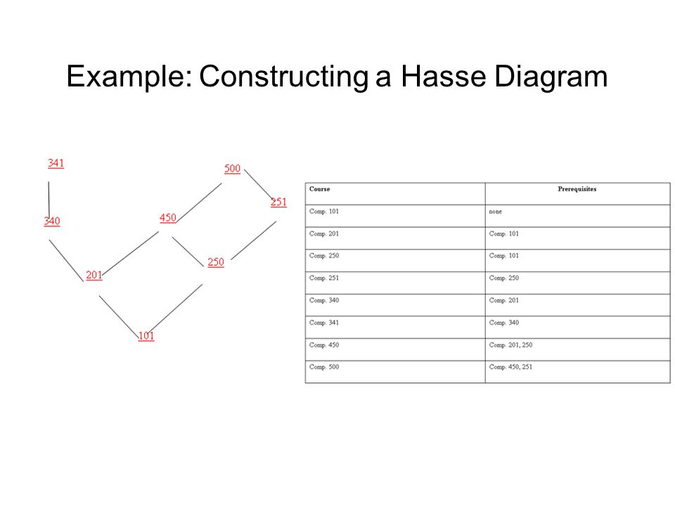Computing fundamentals 2 lecture 4 lattice theory ppt download example constructing a hasse diagram ccuart Choice Image