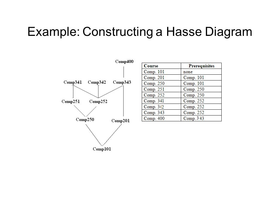 Computing fundamentals 2 lecture 4 lattice theory ppt download 12 example constructing a hasse diagram ccuart Choice Image