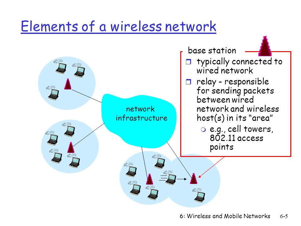 Communication Networks: Wireless and Mobile Communication Networks ...