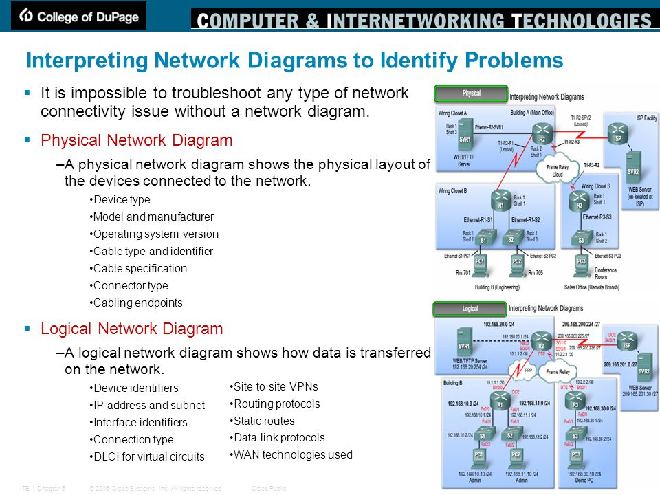Network troubleshooting ppt download interpreting network diagrams to identify problems publicscrutiny Choice Image