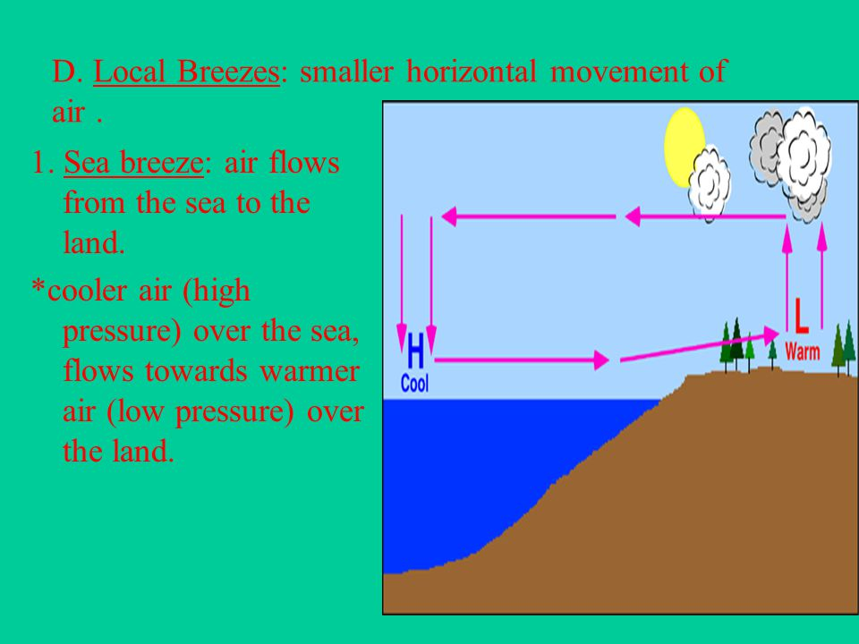 D. Local Breezes: smaller horizontal movement of air .