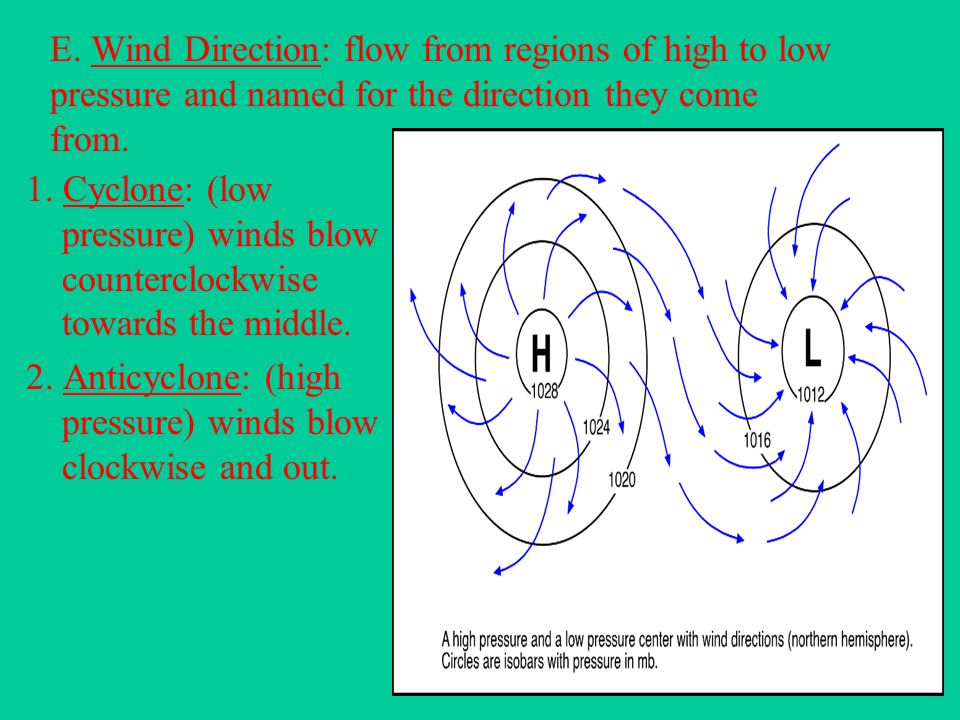 E. Wind Direction: flow from regions of high to low pressure and named for the direction they come from.