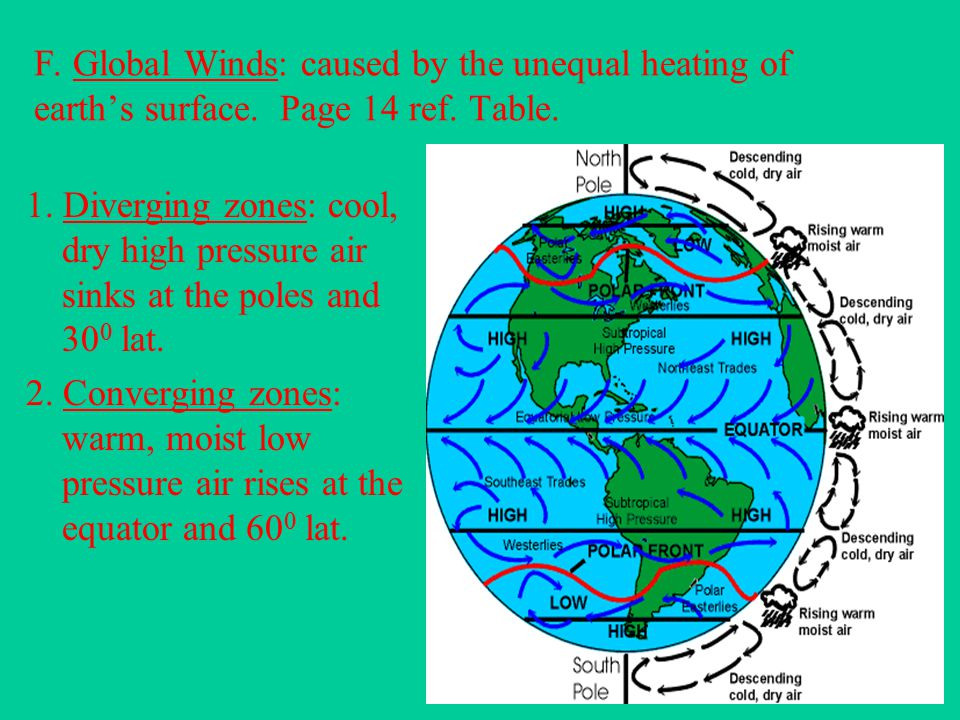F. Global Winds: caused by the unequal heating of earth's surface