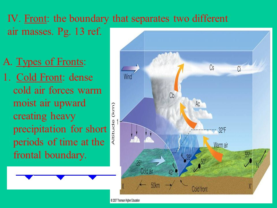 IV. Front: the boundary that separates two different air masses. Pg