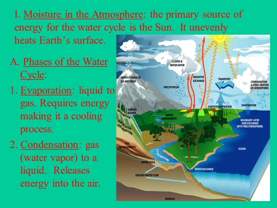 I. Moisture in the Atmosphere: the primary source of energy for the water cycle is the Sun. It unevenly heats Earth's surface.