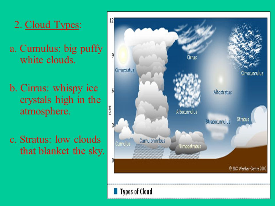 2. Cloud Types: a. Cumulus: big puffy white clouds. b. Cirrus: whispy ice crystals high in the atmosphere.