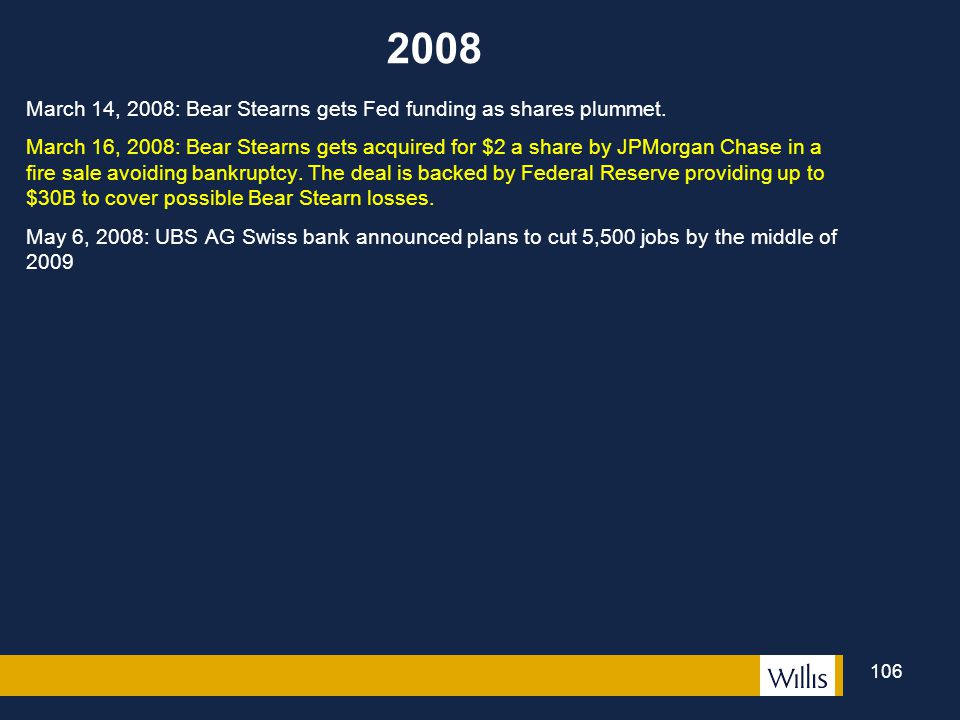 2008 March 14, 2008: Bear Stearns gets Fed funding as shares plummet.