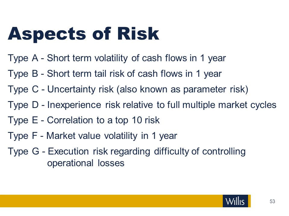 Aspects of Risk Type A - Short term volatility of cash flows in 1 year