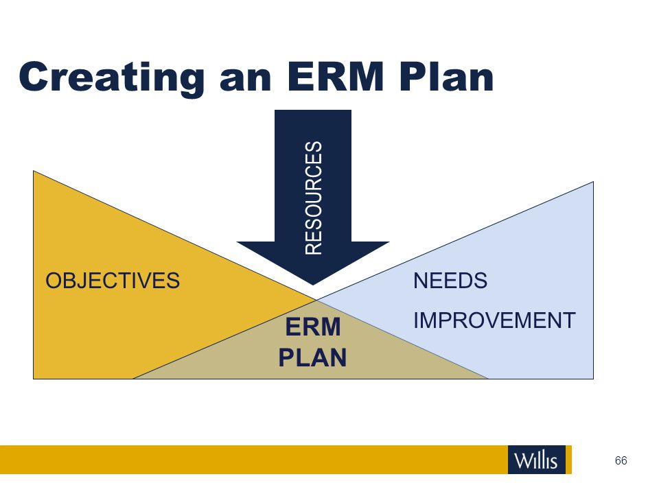 Creating an ERM Plan RESOURCES OBJECTIVES NEEDS IMPROVEMENT ERM PLAN