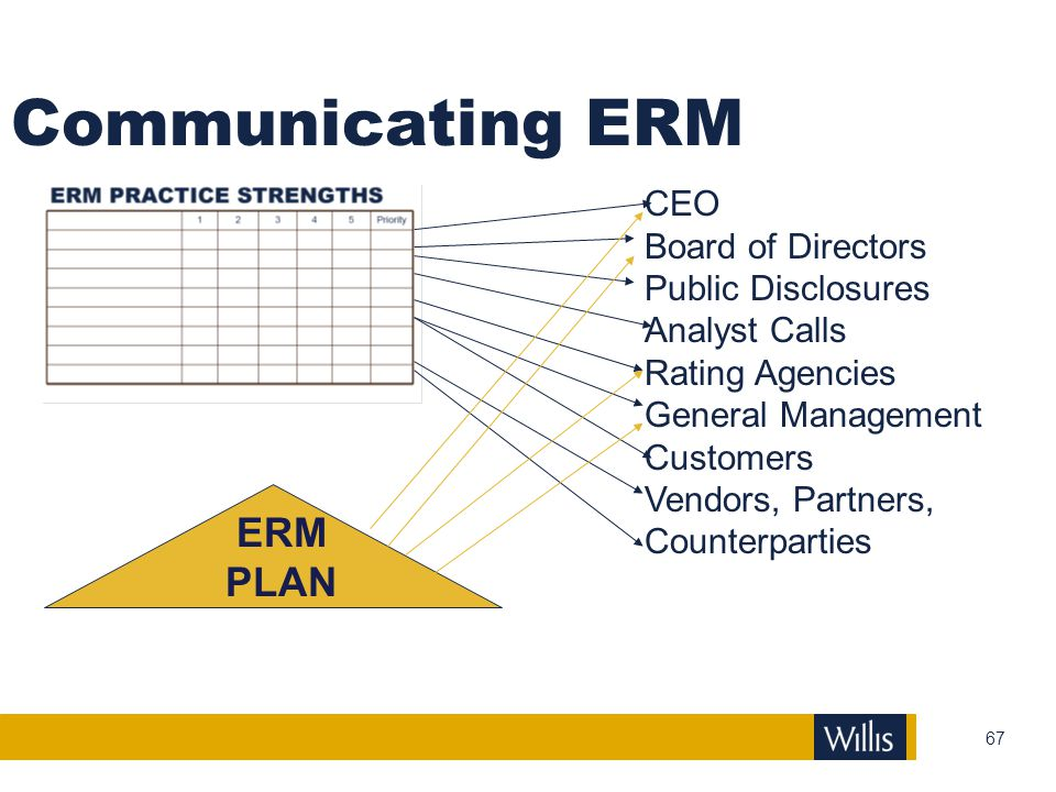 Communicating ERM ERM PLAN CEO Board of Directors Public Disclosures