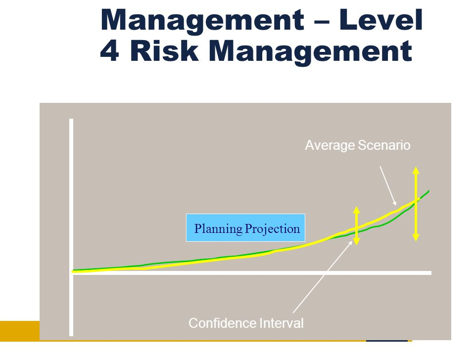Management – Level 4 Risk Management