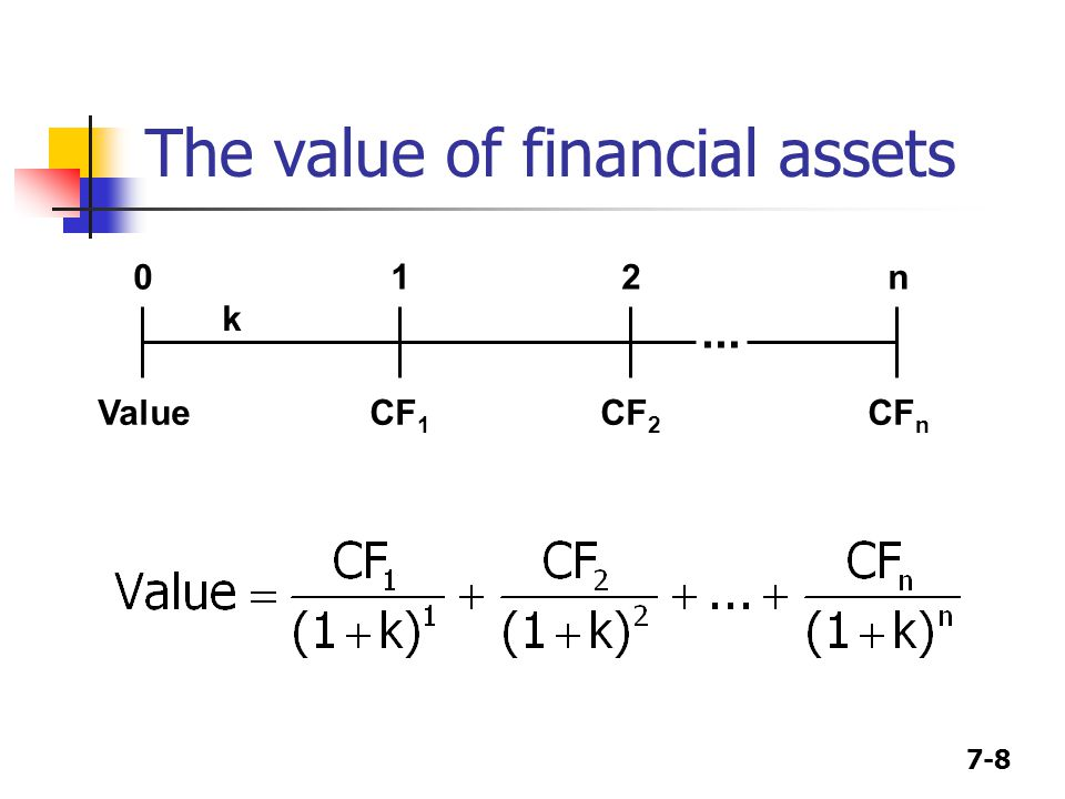 The value of financial assets