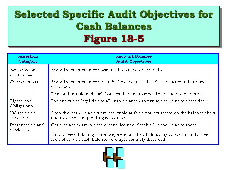 Selected Specific Audit Objectives for Cash Balances Figure 18-5