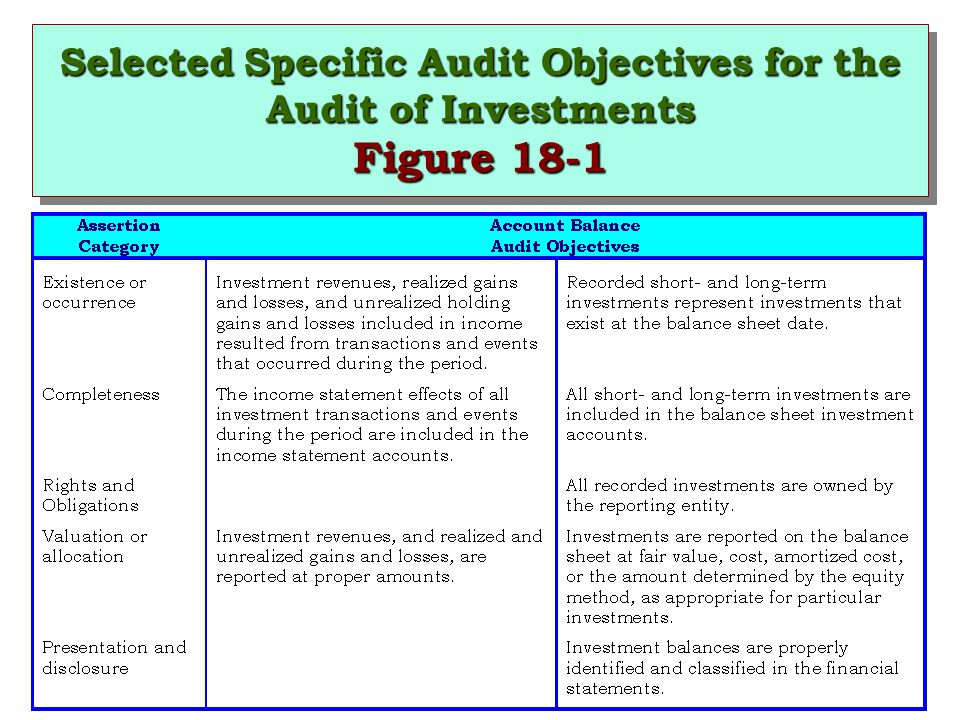 Selected Specific Audit Objectives for the Audit of Investments Figure 18-1