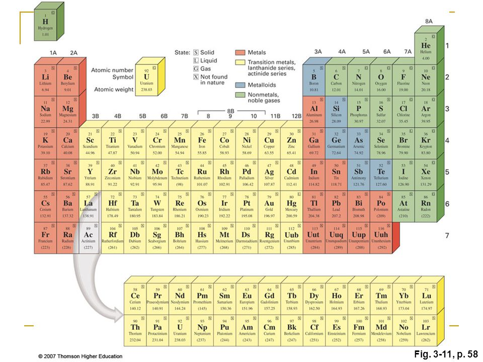 Chapter 3 atoms and the periodic table ppt video online download figure 311 modern periodic table of elements urtaz Gallery