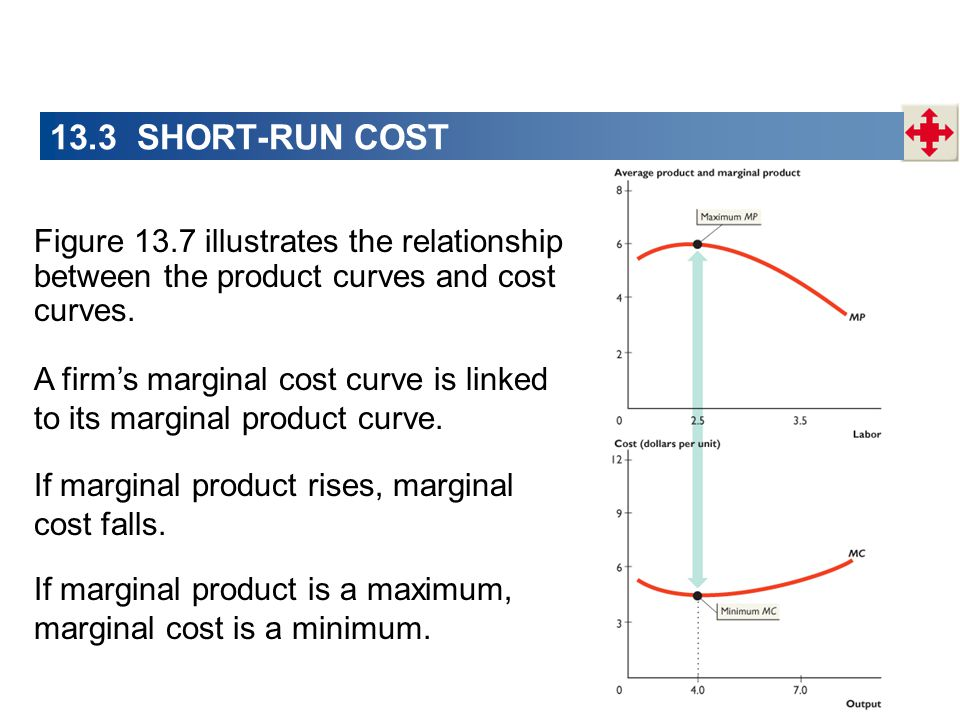 difference between average product and marginal product