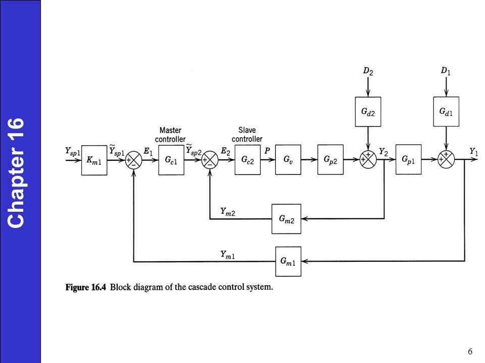 Enhanced Single-Loop Control Strategies - ppt video online download