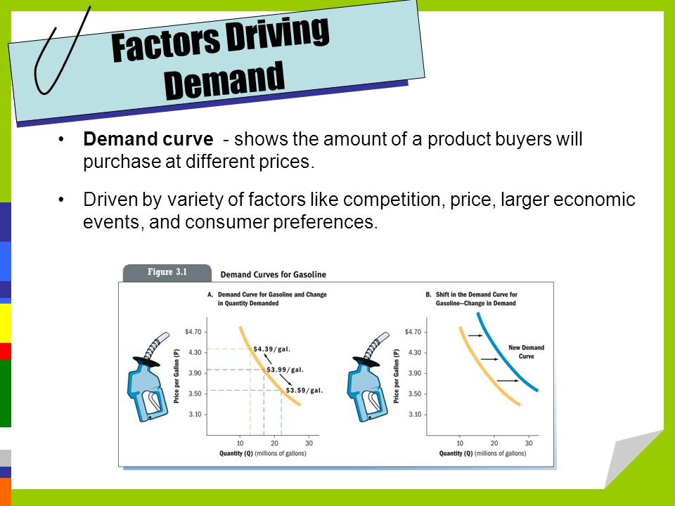 Factors Driving Demand