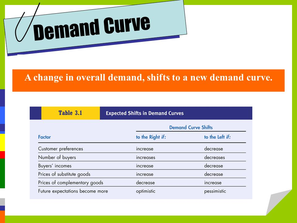 A change in overall demand, shifts to a new demand curve.