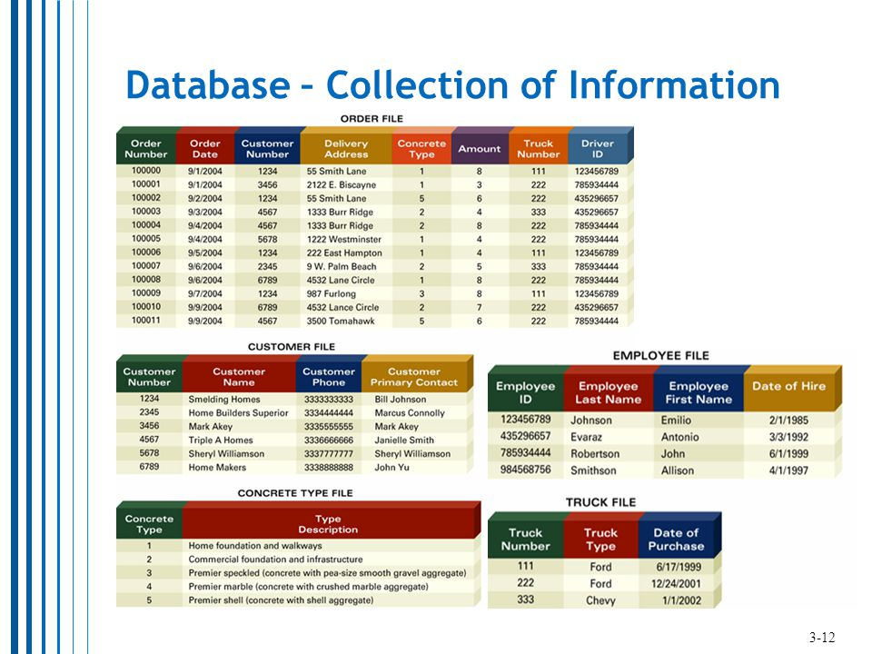 Database – Collection of Information