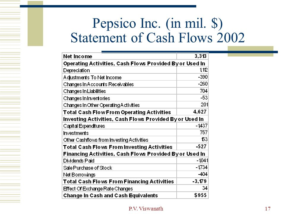 Pepsico Inc. (in mil. $) Statement of Cash Flows 2002