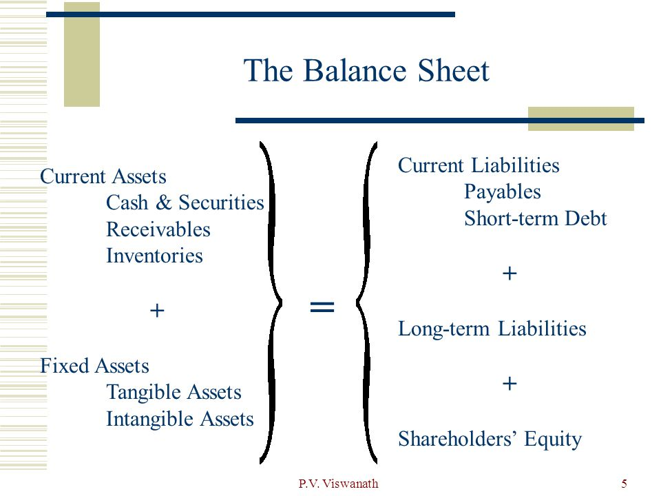 = The Balance Sheet + + Current Liabilities Current Assets Payables