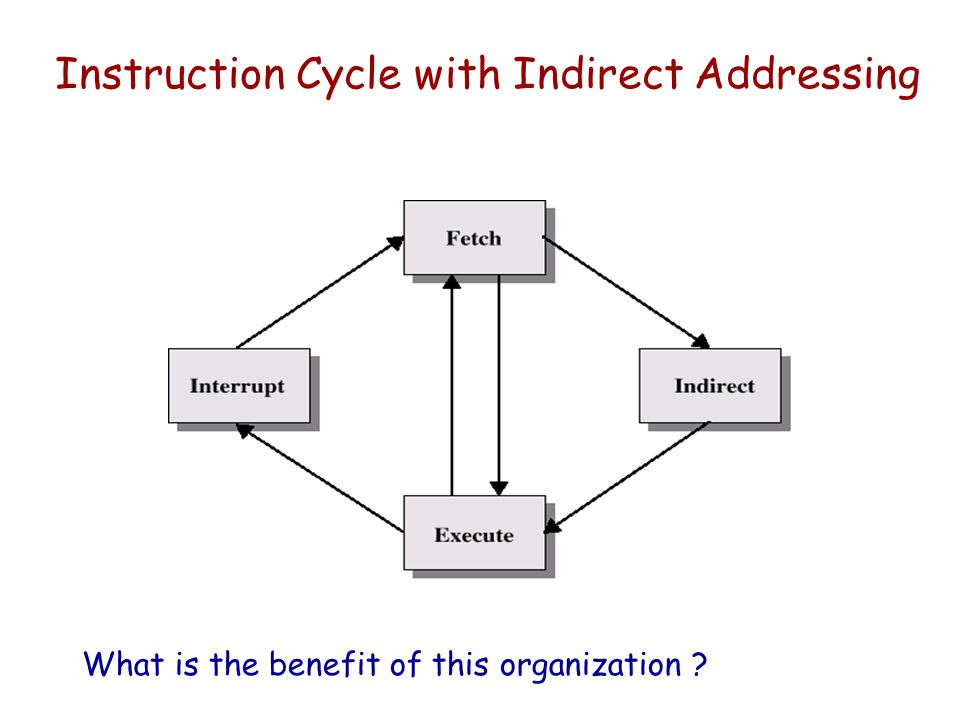 Instruction Cycle with Indirect Addressing