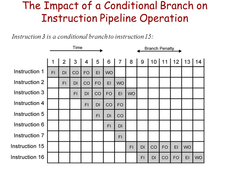 The Impact of a Conditional Branch on Instruction Pipeline Operation
