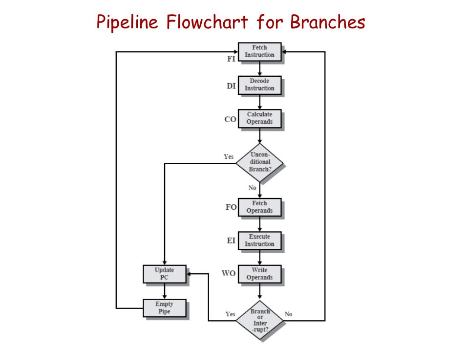 Pipeline Flowchart for Branches
