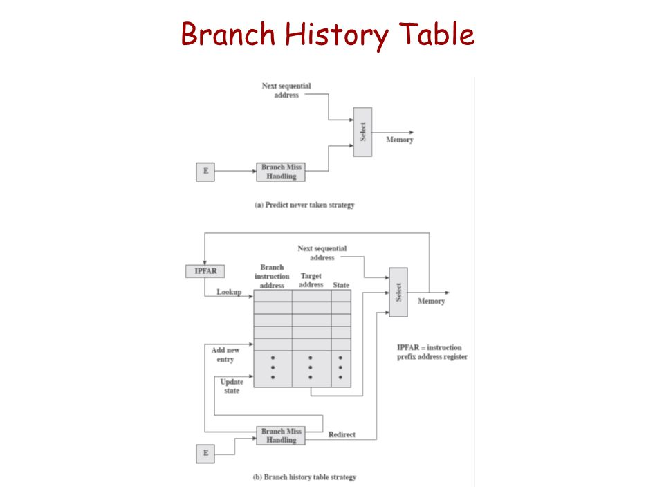 Branch History Table