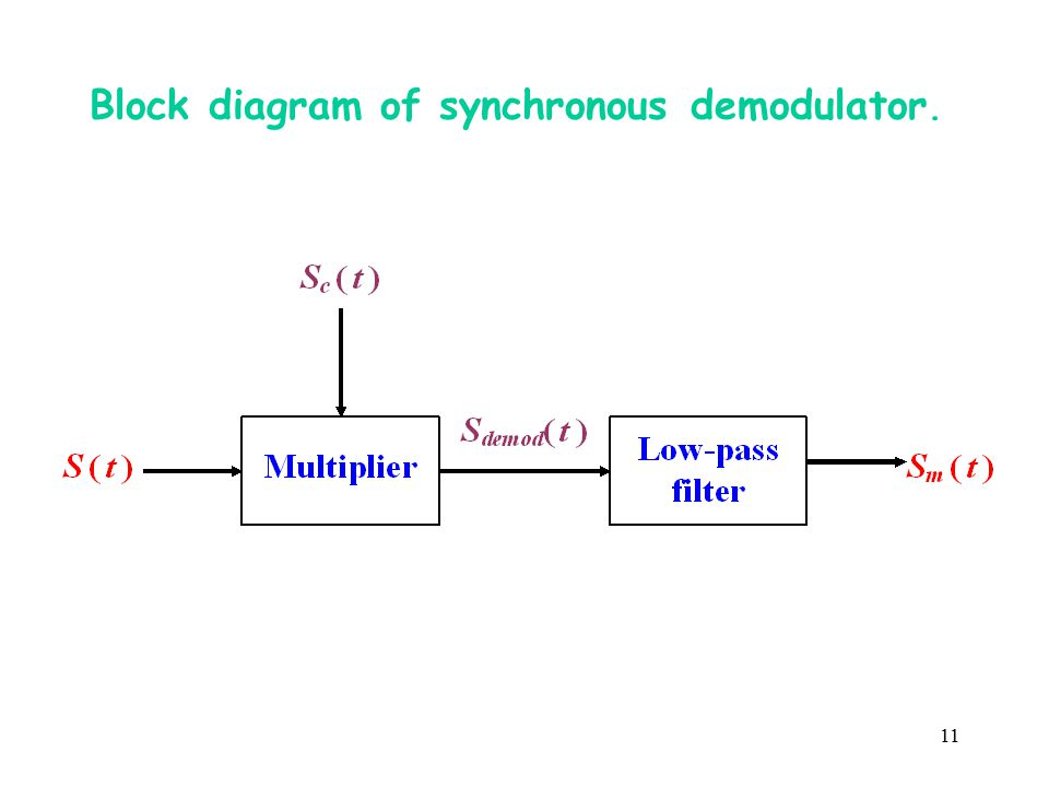 Block diagram of synchronous demodulator.