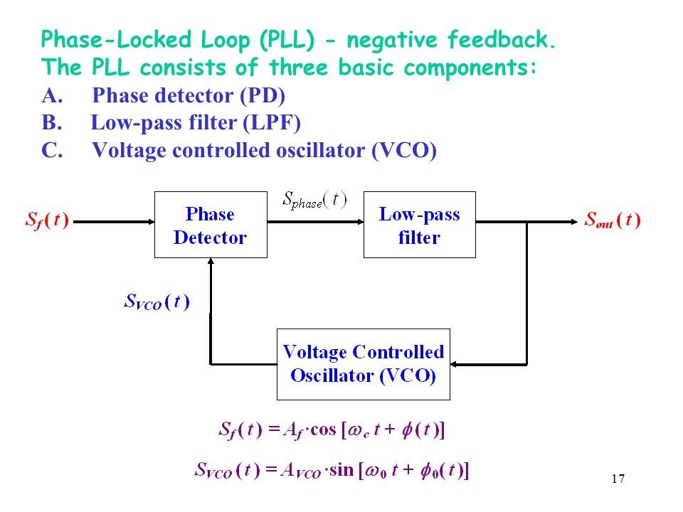 Phase-Locked Loop (PLL) - negative feedback