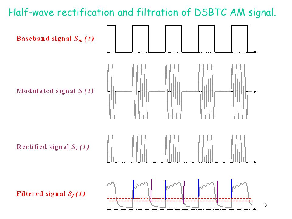 Half-wave rectification and filtration of DSBTC AM signal.
