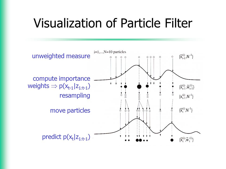 Visualization of Particle Filter