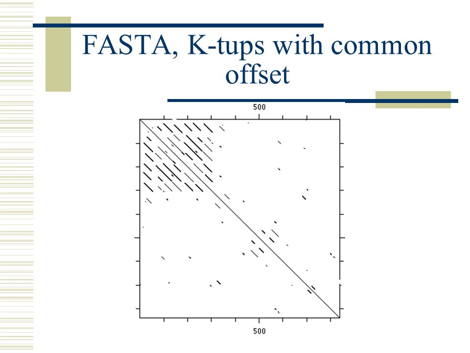 FASTA, K-tups with common offset