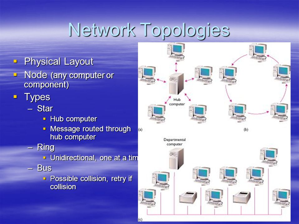 Network Topologies Physical Layout Node (any computer or component)