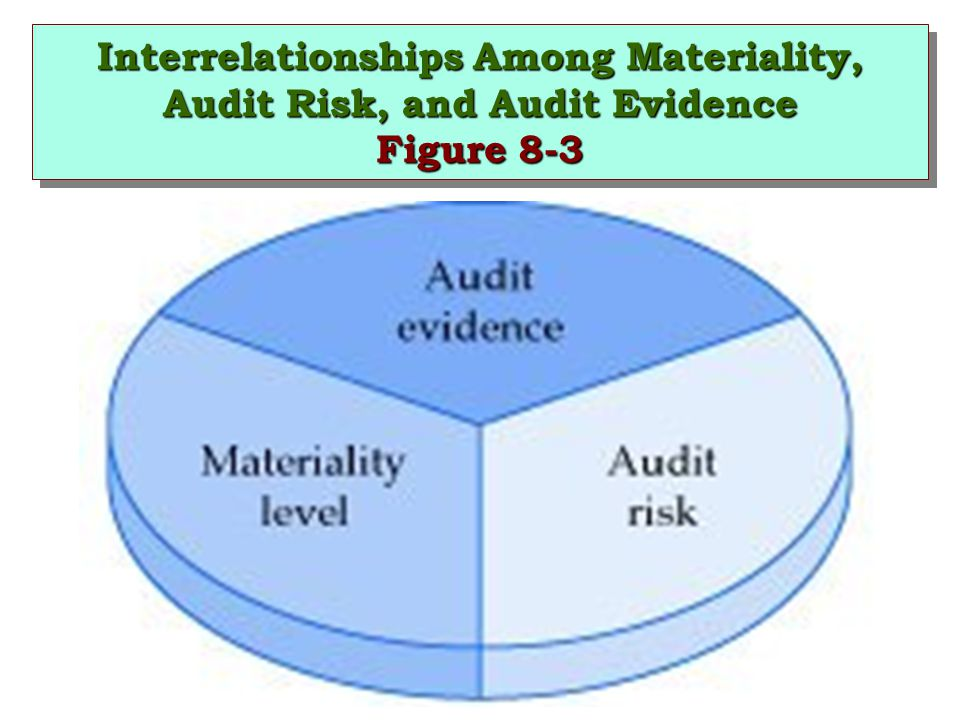 Interrelationships Among Materiality, Audit Risk, and Audit Evidence Figure 8-3