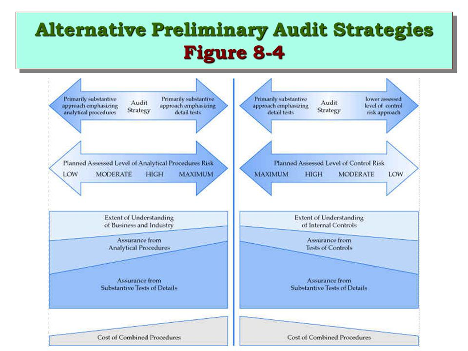Alternative Preliminary Audit Strategies Figure 8-4