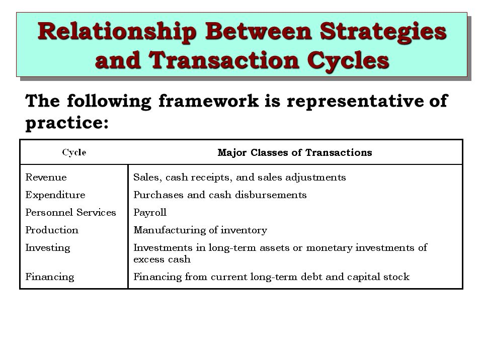 Relationship Between Strategies and Transaction Cycles
